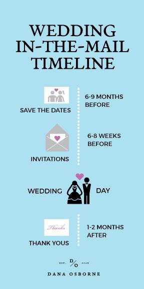 wedding invitations in the mail, dana osborne design, USPS wedding, omaha, wedding, nebraska